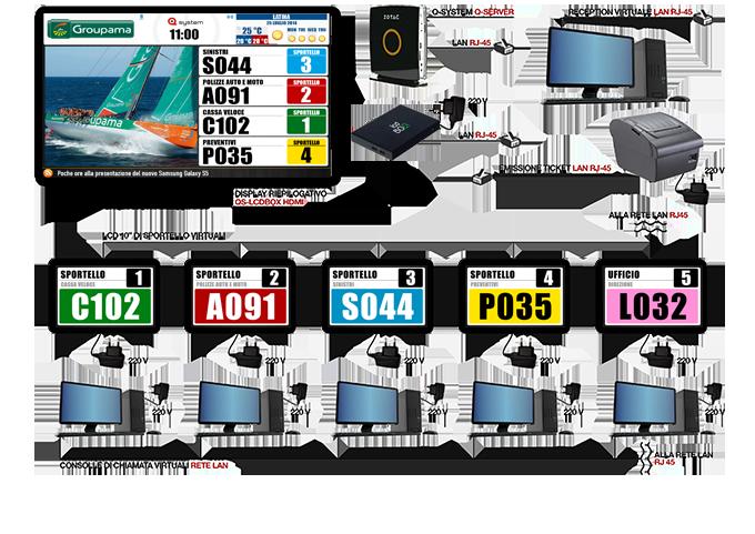 Sistema eliminacode Q SYSTEM Visel